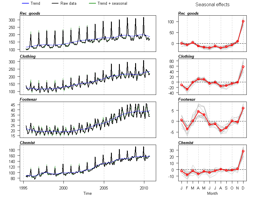 Four time series compared using iNZight software