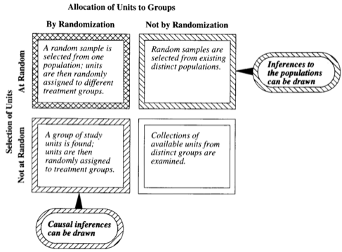 The relationship between the type of sample and study and the conclusions that may be drawn.
