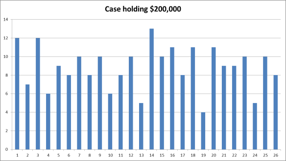 Which case contained the $200,000 in 2007.