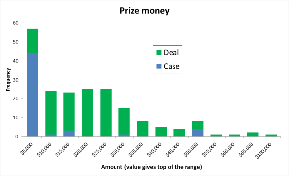 "Analysis of ""Deal or No Deal"" results"