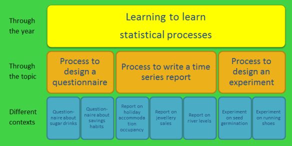 Levels of learning in the statistics classroom