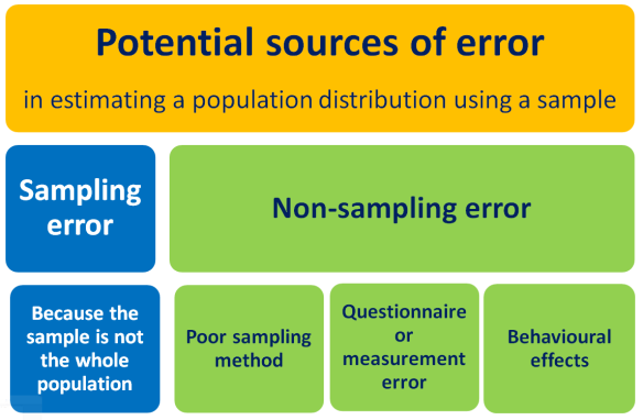 Table summarising types of error.