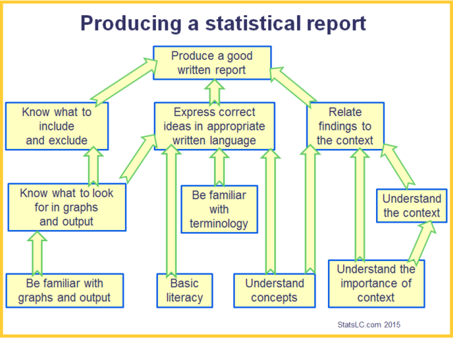 A framework for analysing what needs to happen in the production of a good statistical report.