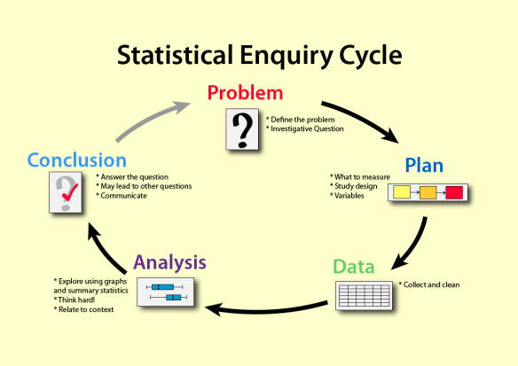 The Statistical Enquiry Cycle, which underpins the NZ statistics curriculum.