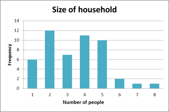 Household size