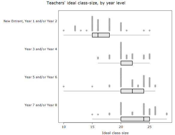 These dotplot/boxplots from iNZight show each of the responses, and the summary values.